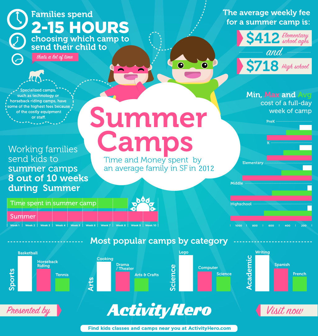 San Francisco summer camp: 2012 facts